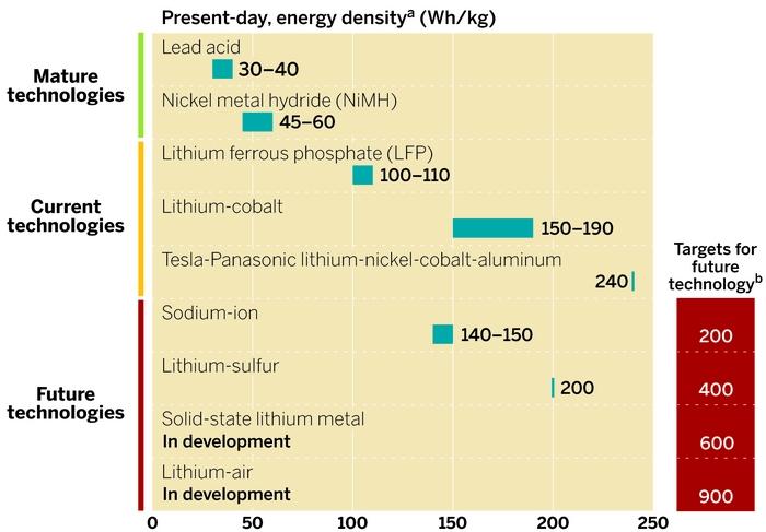 โตโยต้าประกาศ ใช้แบต solid state กับรถยนต์ไฟฟ้าทุกคันในปี 2020